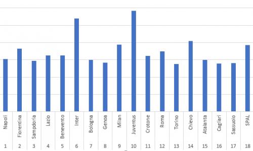 Verona, pubblico da serie A: oltre 17.000 presenze di media in casa.