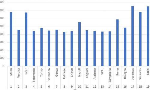 Crotone calcio, +10% di pubblico nel 2017/18 ma 'maglia nera' della serie A.