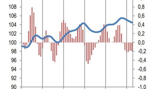 PIL 2018, rischio zero crescita?