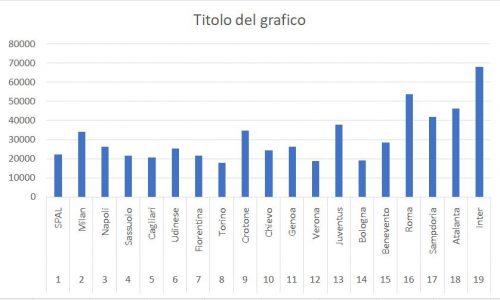 Lazio, che aumento di pubblico!