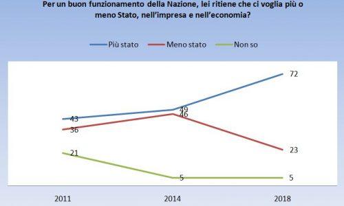 Più Stato e meno mercato, lo chiedono il 72% degli italiani.