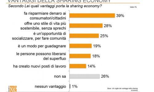 Sharing economy, più si che no. Ecco perché.