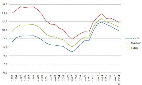 Disoccupazione, le involuzioni dal 1992 ad oggi (con serie storica).