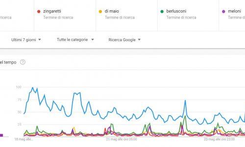 Elezioni europee, per i google trends è un referendum pro o contro Salvini
