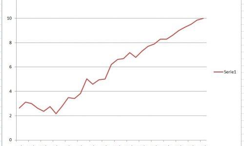 Covid 19 – Tassi aggiornati al 25 marzo. Mortalità al 10%.