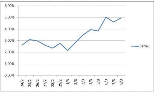 Coronavirus – Percentuale mortalità Italia